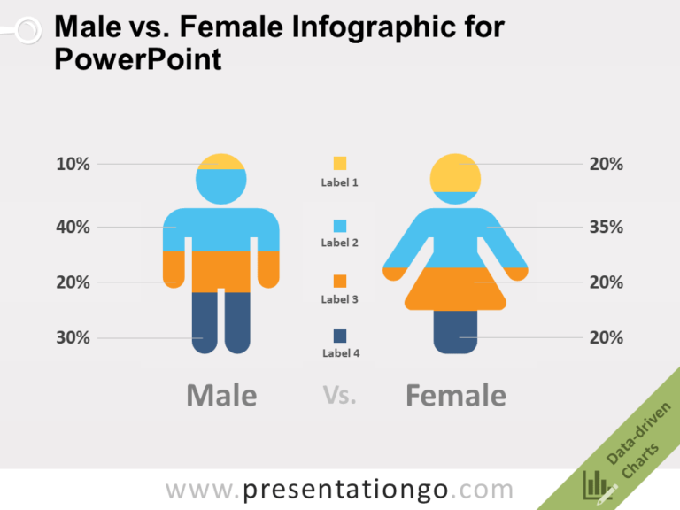Free Male vs. Female Infographic for PowerPoint