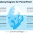 Free Iceberg Diagram for PowerPoint