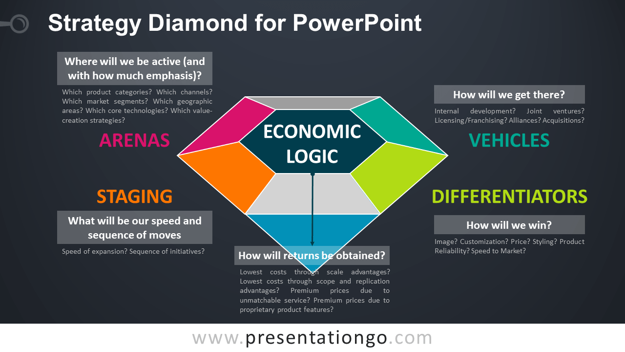 Free Strategy Diamond Model for PowerPoint - Dark Background