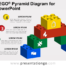 Free Lego Pyramid Diagram for PowerPoint