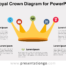 Free Royal Crown Diagram for PowerPoint