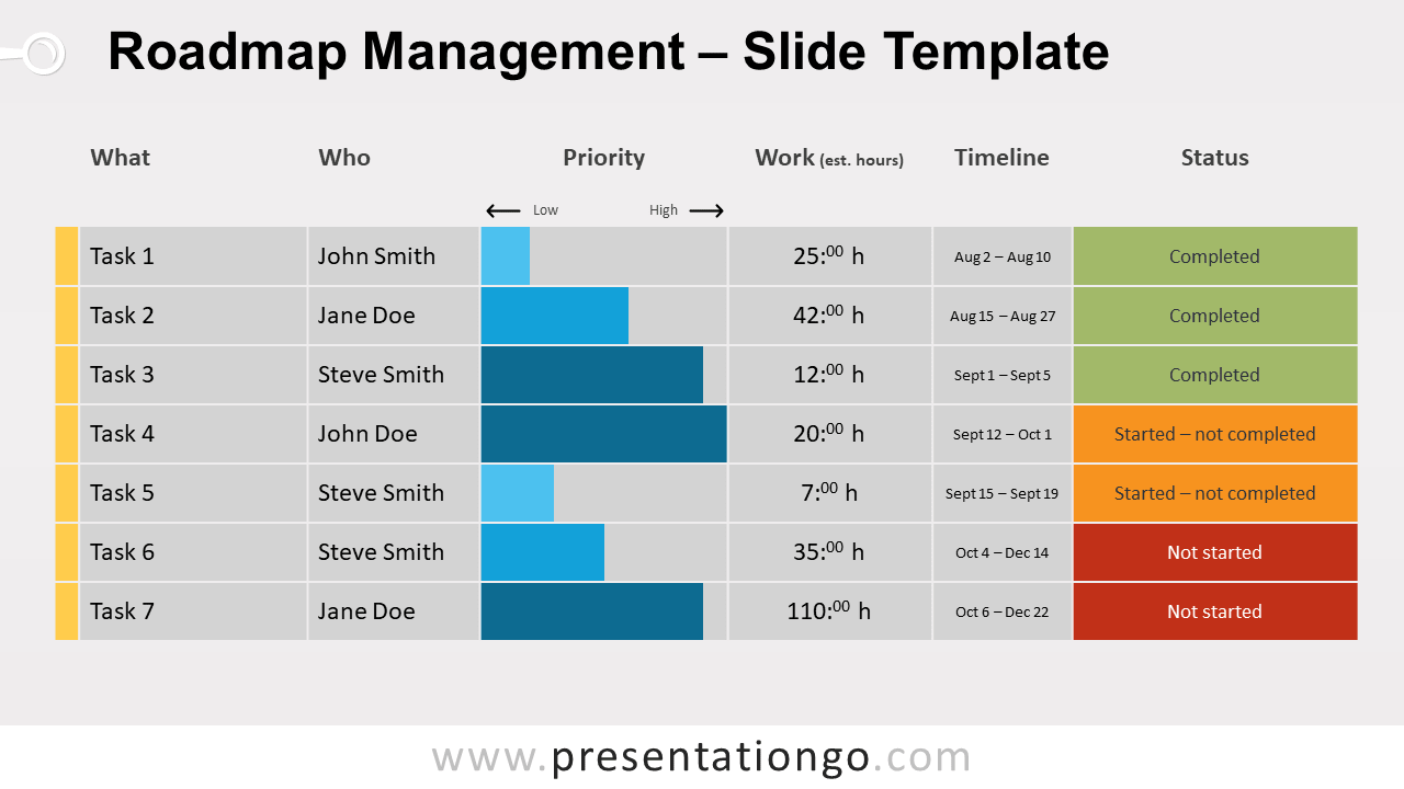 Free Roadmap Management for PowerPoint and Google Slides