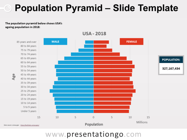 Free Pyramid Population for PowerPoint