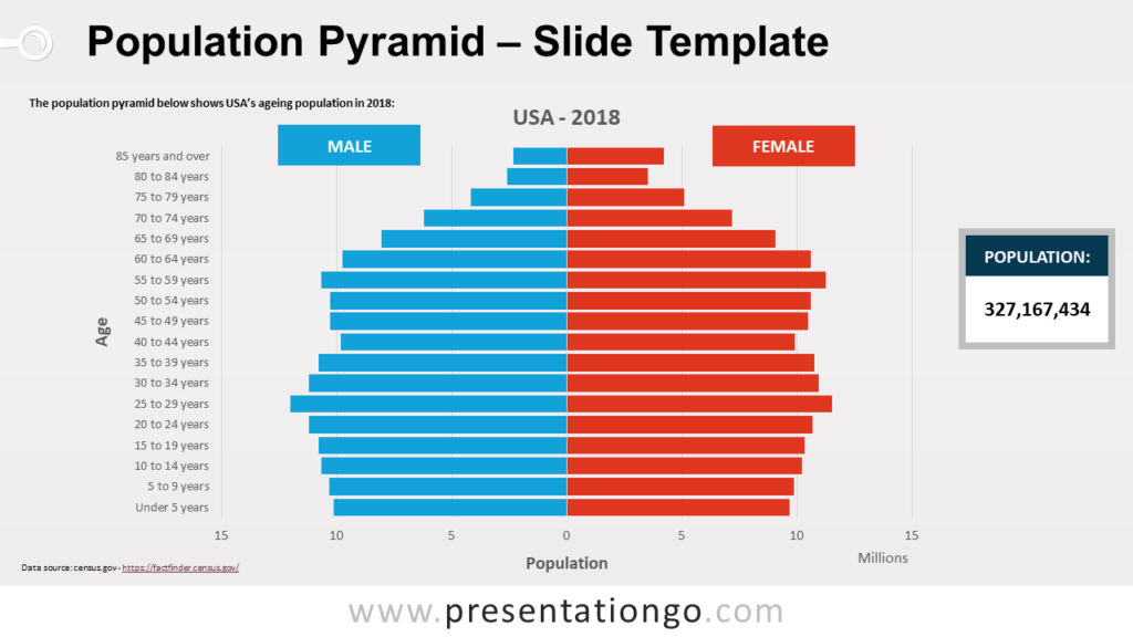 Free Pyramid Population for PowerPoint - United States of America (USA)
