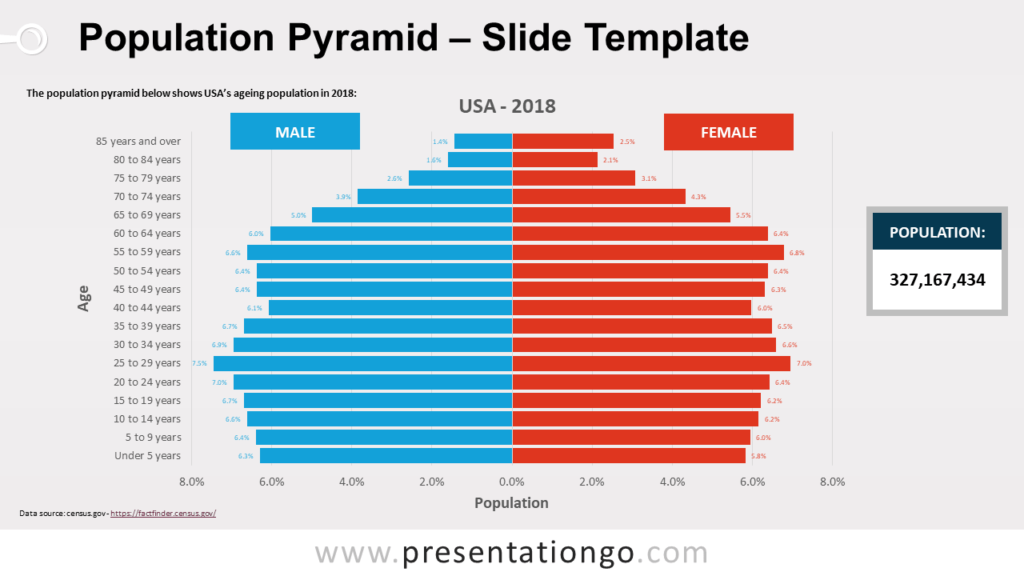 Free Pyramid Population for PowerPoint - United States of America