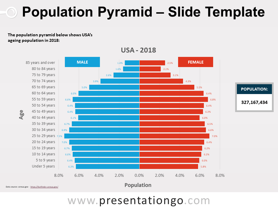 Free Pyramid Population Template for PowerPoint