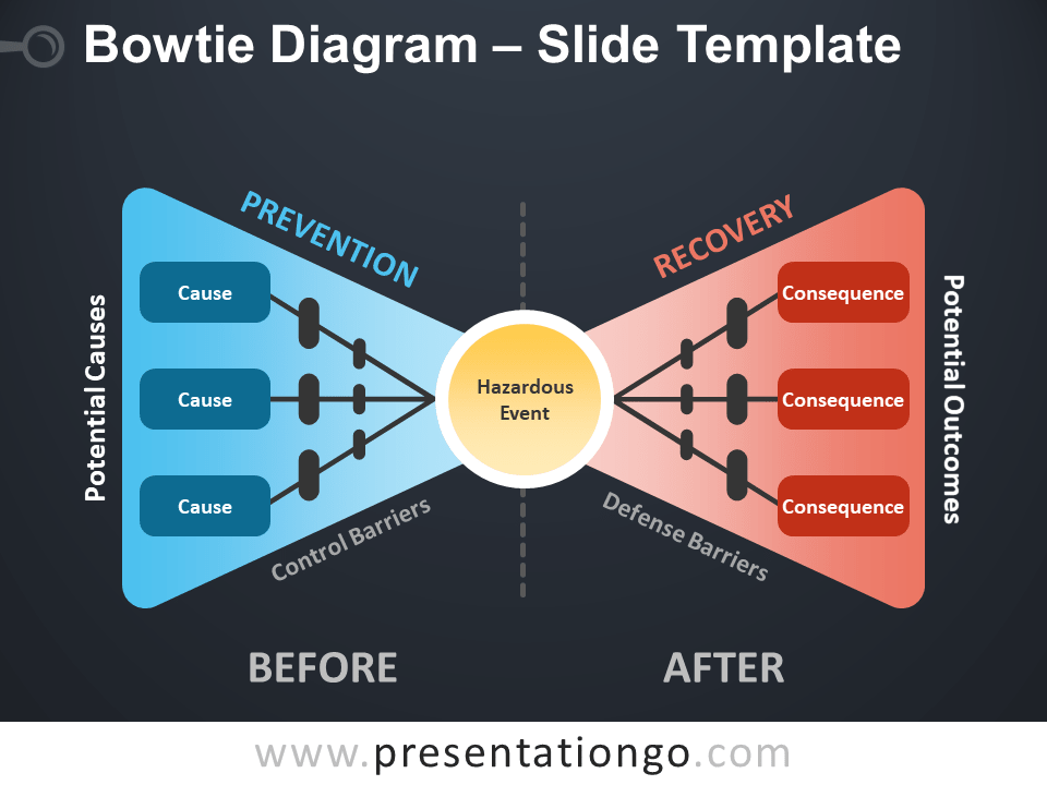 Free Bowtie Diagram Template for PowerPoint