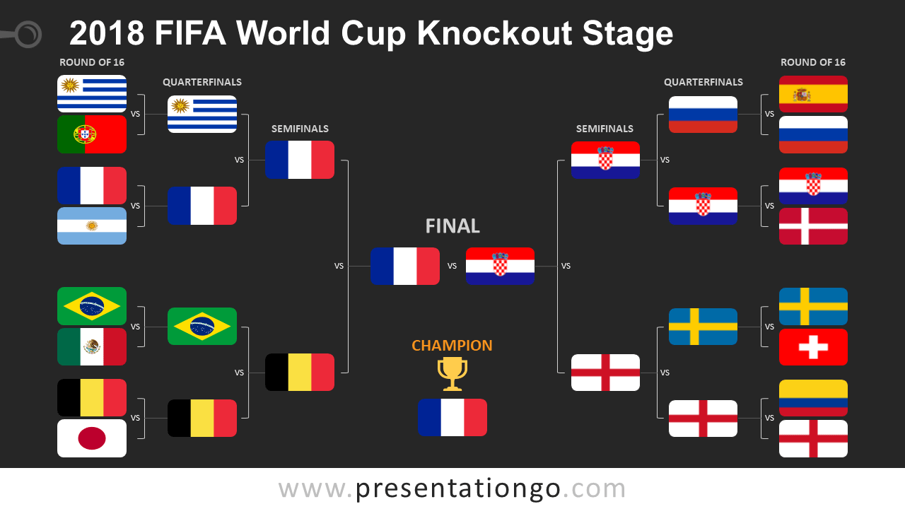 2018 Fifa World Cup Knockout Stage