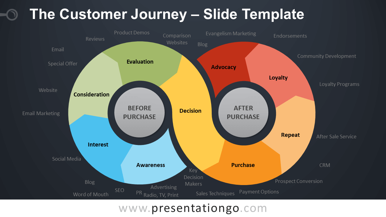 Free The Customer Journey Diagram for PowerPoint and Google Slides