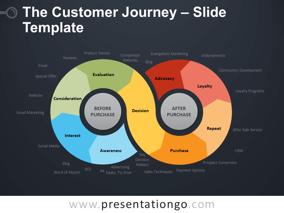 Free The Customer Journey Diagram for PowerPoint