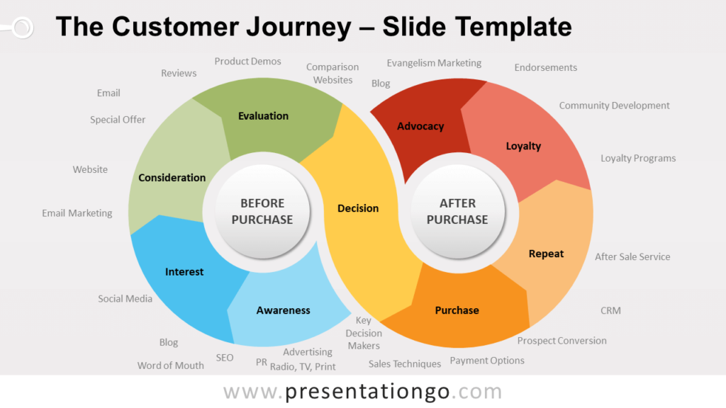 Free The Customer Journey for PowerPoint and Google Slides