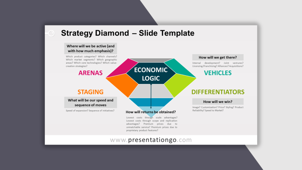 Strategy Diamond for PowerPoint - Best Business Model