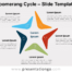 Free Boomerang Cycle for PowerPoint