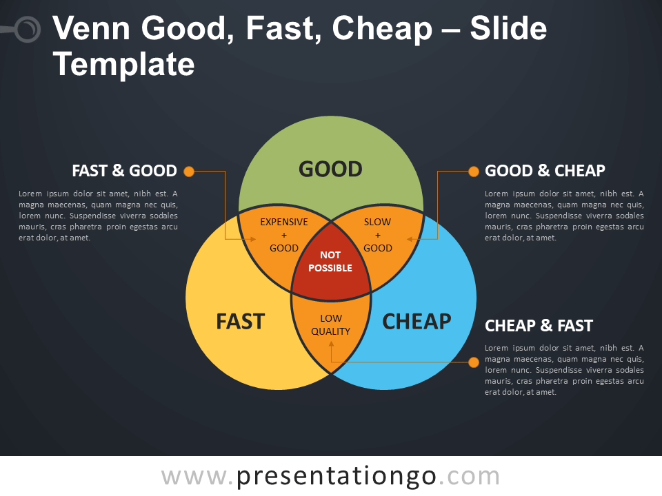 Free Venn - Good - Fast - Cheap Infographic for PowerPoint